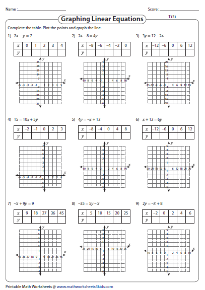 Math Worksheets Graphing Linear Equations