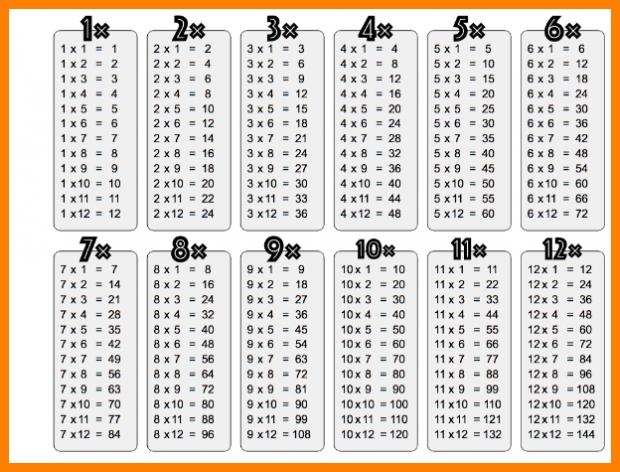 Multiplication Table 1