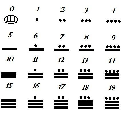 1 2 4 The Mayan Numerals Large Numbers