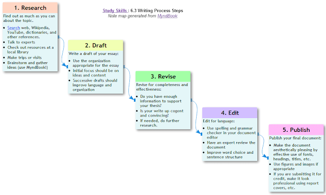 Writing Process Steps