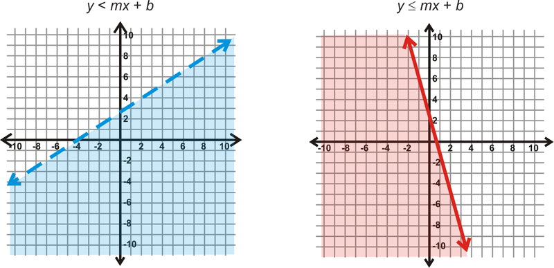 Graphs Of Systems Of Linear Inequalities In Two Variables ( Read