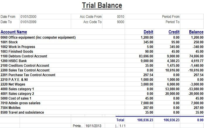 Unadjusted Trial Balance Worksheet Template
