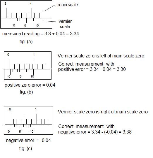 How To Explain Positive And Negative Zero Error Of A Vernier