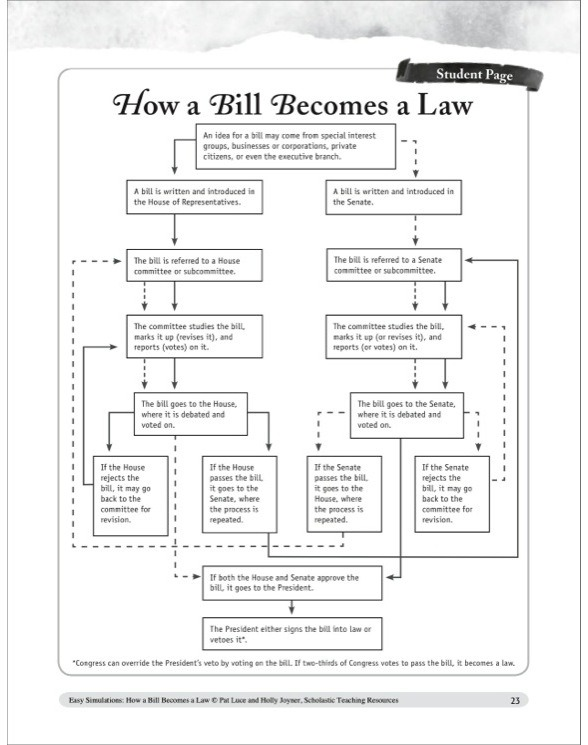 Easy Simulations  How A Bill Becomes A Law By Pat Luce;holly Joyner
