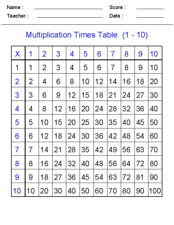 Math Times Tables Worksheets 1