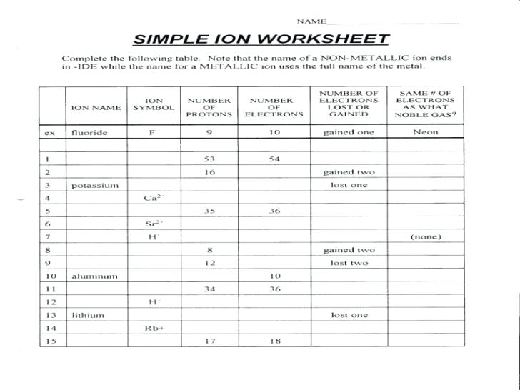 Atoms Worksheets Common Ions And Isotopes Worksheet Answers Free