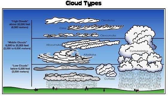 Lots Of Printable Worksheets For Teaching About Weather, Cloud