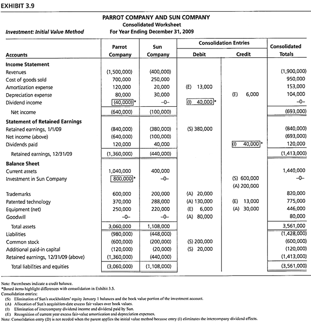 Consolidations Subsequent To The Date Of Acquisition