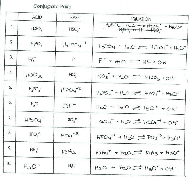 Conjugate Acid Base Pairs Worksheet Worksheets For All