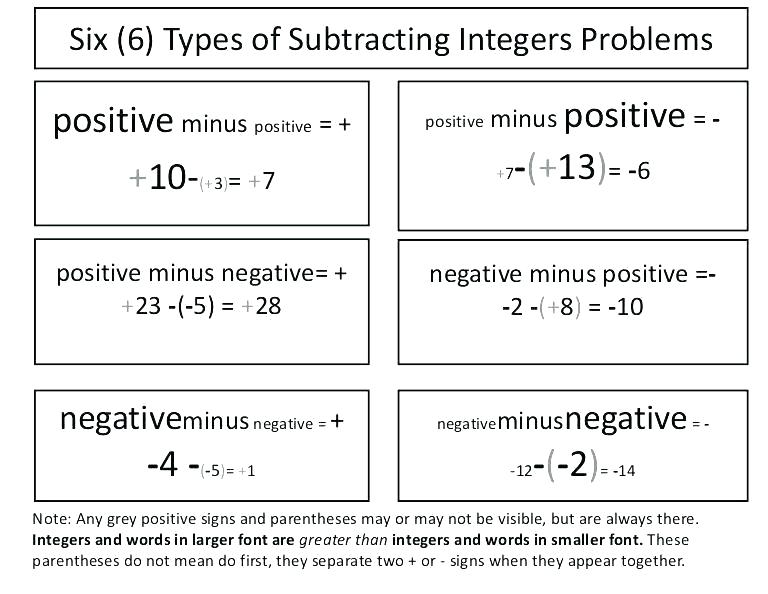 Fun Integer Worksheets Integers Worksheets Grade 8 Proposal Adding