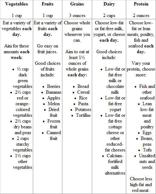 Myplate Worksheet  1,000 Calories