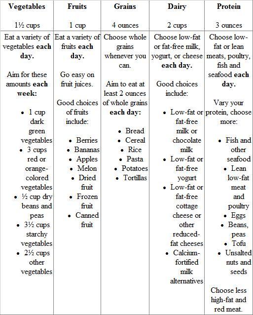 Myplate Worksheet  1,200 Calories