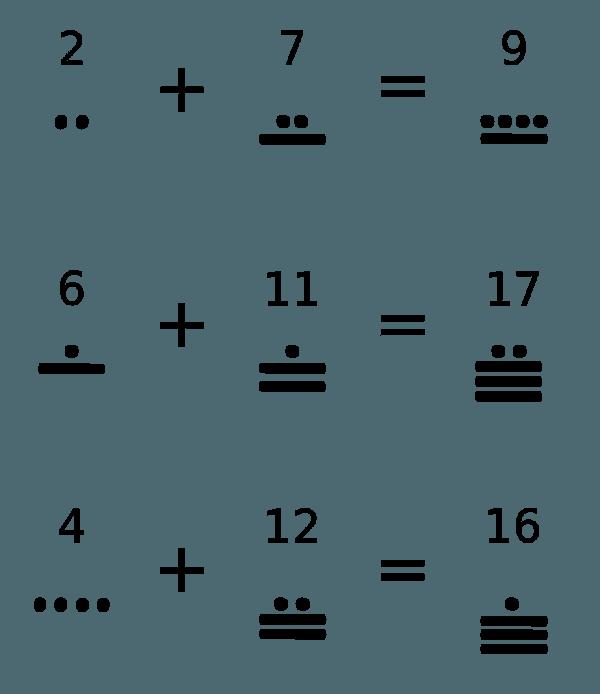 Maya Number System And Mathematics