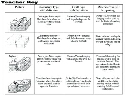 Plate Boundary Worksheets