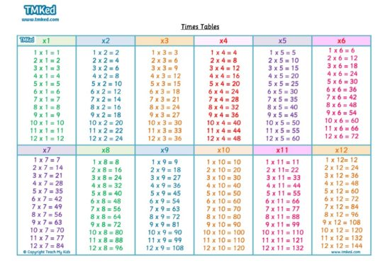 Free Times Tables Poster, Numeracy Resources, Math, Education