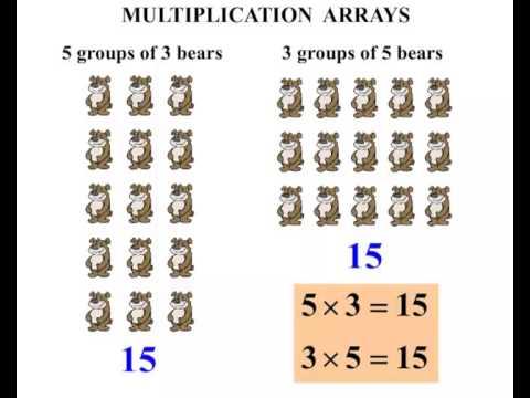 4th Grade  Multiplication Arrays