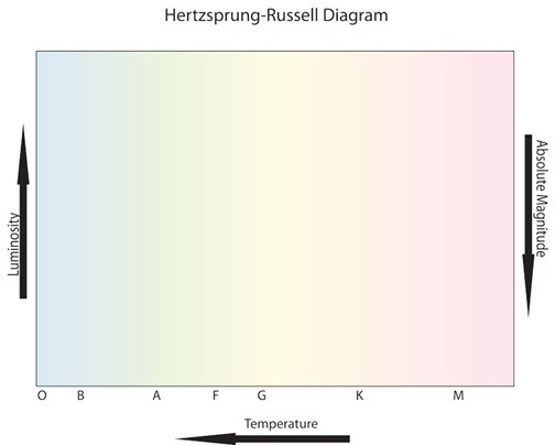 Hr Diagram Worksheet