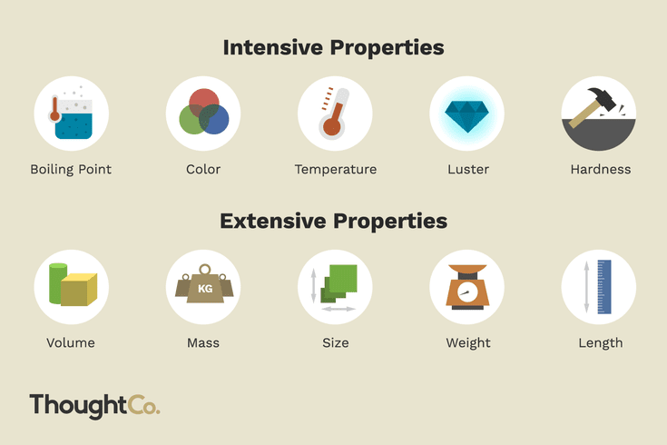 The Difference Between Intensive And Extensive Properties