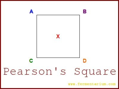 Quick Lesson  How To Use A Pearson's Square